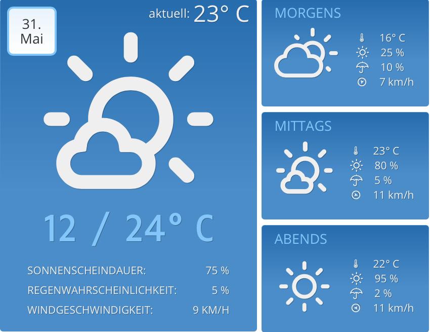 Koelner-Wetter